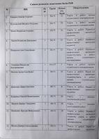 Список розподілу додаткових балів 23.05.2018
